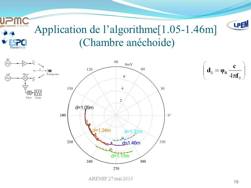 Application de lalgorithme[1.05-1.46m] (Chambre anéchoide) 19 AREMIF 27 mai 2013