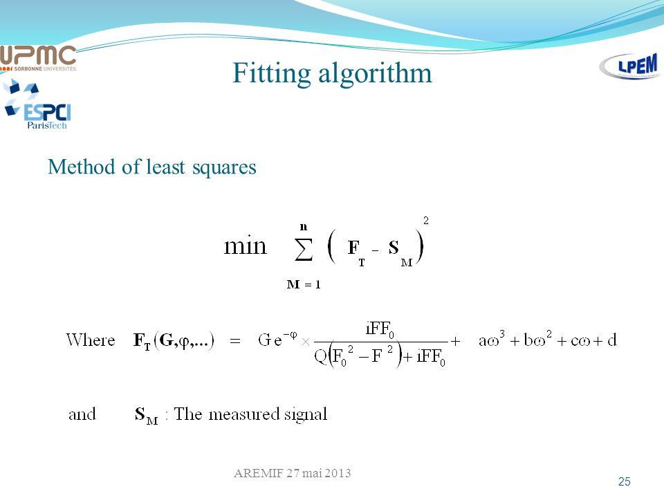Fitting algorithm Method of least squares 25 AREMIF 27 mai 2013