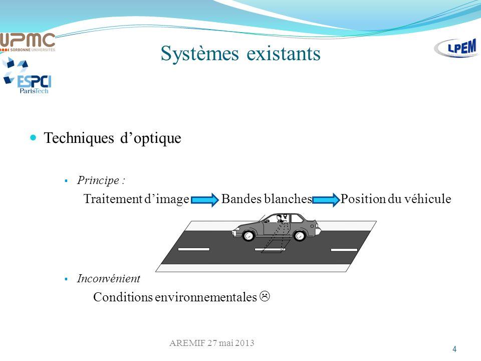 Systèmes existants Techniques doptique Principe : Traitement dimage Bandes blanches Position du véhicule Inconvénient Conditions environnementales 4 A