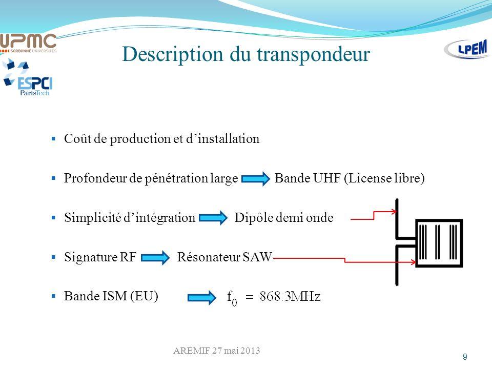 Description du résonateur SAW Design du résonateur Mesure des paramètres S Deux réseaux de réflecteurs Deux transducteurs IDT Effet piézoélectrique 10 Identification efficace Filtre passe-bande AREMIF 27 mai 2013