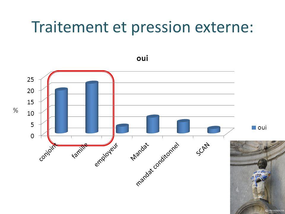 Traitement et pression externe: %
