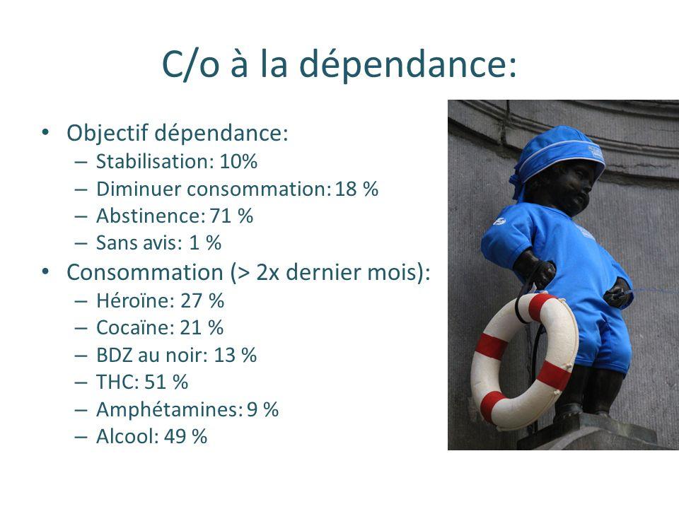 C/o à la dépendance: Objectif dépendance: – Stabilisation: 10% – Diminuer consommation: 18 % – Abstinence: 71 % – Sans avis: 1 % Consommation (> 2x dernier mois): – Héroïne: 27 % – Cocaïne: 21 % – BDZ au noir: 13 % – THC: 51 % – Amphétamines: 9 % – Alcool: 49 %