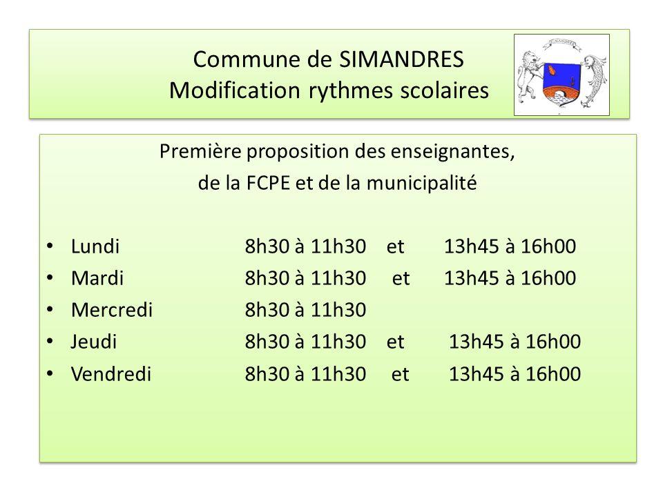 Première proposition des enseignantes, de la FCPE et de la municipalité Lundi 8h30 à 11h30 et 13h45 à 16h00 Mardi 8h30 à 11h30 et 13h45 à 16h00 Mercredi 8h30 à 11h30 Jeudi 8h30 à 11h30 et 13h45 à 16h00 Vendredi 8h30 à 11h30 et 13h45 à 16h00 Première proposition des enseignantes, de la FCPE et de la municipalité Lundi 8h30 à 11h30 et 13h45 à 16h00 Mardi 8h30 à 11h30 et 13h45 à 16h00 Mercredi 8h30 à 11h30 Jeudi 8h30 à 11h30 et 13h45 à 16h00 Vendredi 8h30 à 11h30 et 13h45 à 16h00 Commune de SIMANDRES Modification rythmes scolaires