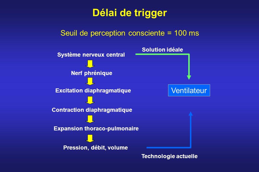 Délai de trigger Système nerveux central Nerf phrénique Excitation diaphragmatique Contraction diaphragmatique Expansion thoraco-pulmonaire Pression,