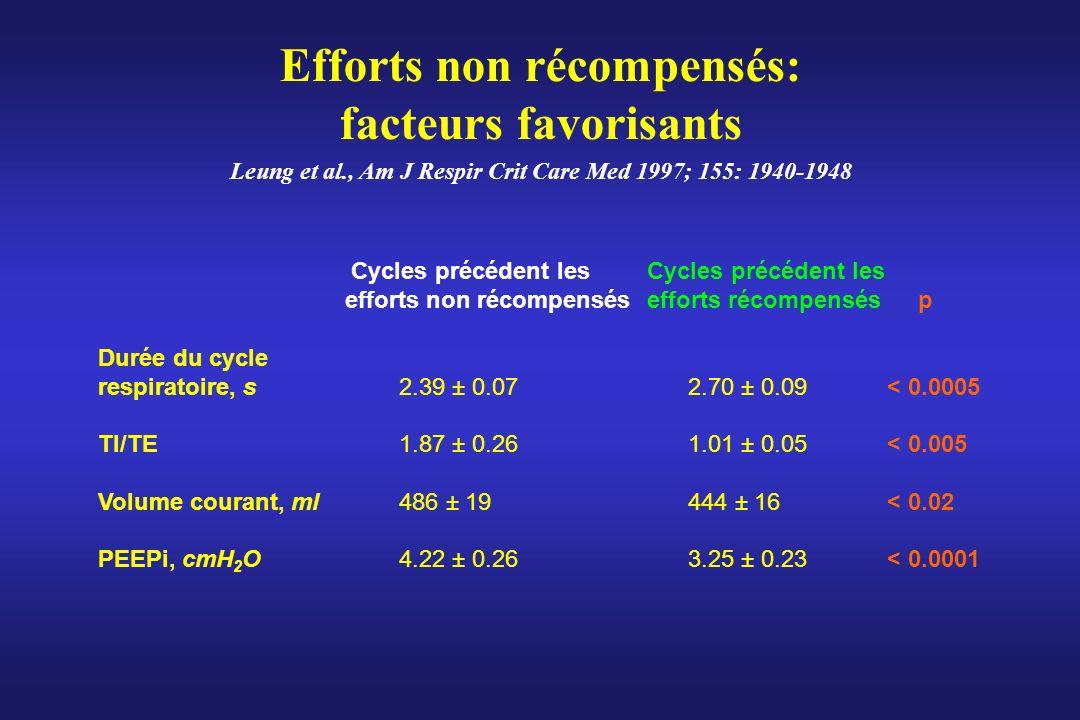 Leung et al., Am J Respir Crit Care Med 1997; 155: 1940-1948 Efforts non récompensés: facteurs favorisants Cycles précédent les Cycles précédent les e