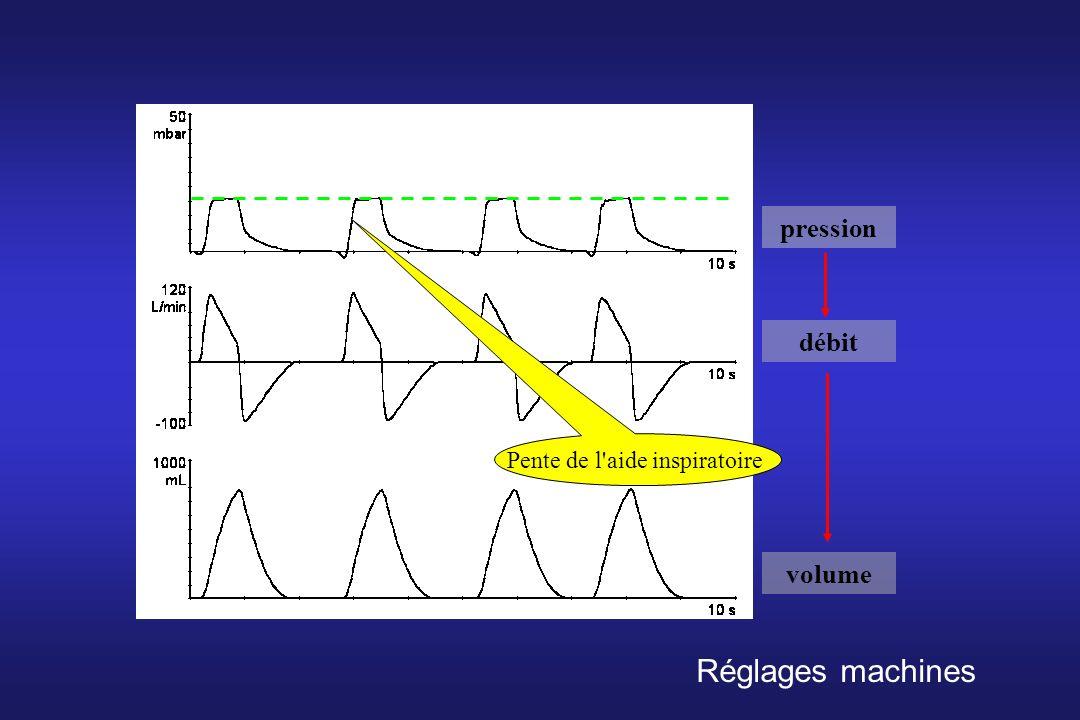 pression débit volume Pente de l'aide inspiratoire Réglages machines