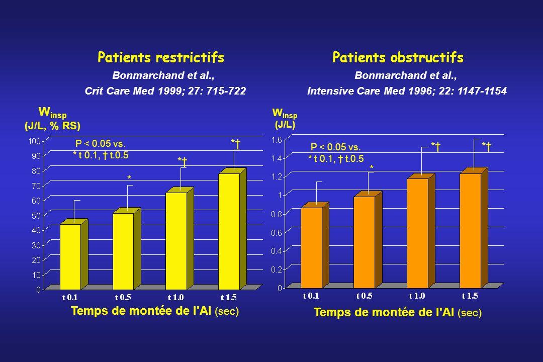 Bonmarchand et al., Crit Care Med 1999; 27: 715-722 W insp (J/L, % RS) Temps de montée de l'AI (sec) * * * P < 0.05 vs. * t 0.1, t.0.5 Patients restri