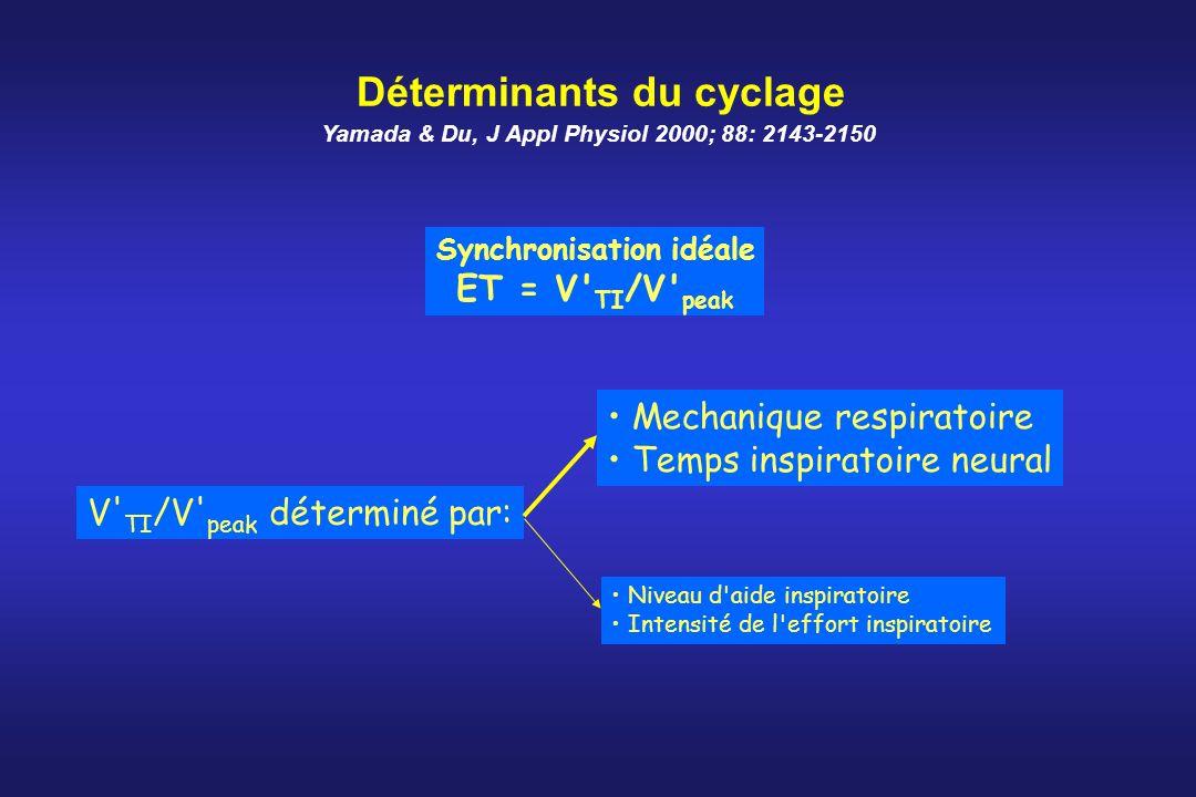Déterminants du cyclage Synchronisation idéale ET = V' TI /V' peak V' TI /V' peak déterminé par: Mechanique respiratoire Temps inspiratoire neural Niv