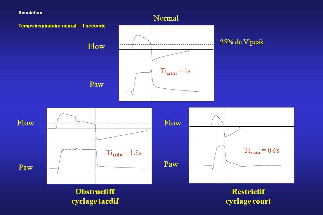 Normal Flow Paw Obstructiff cyclage tardif Restrictif cyclage court Flow Paw 25% de V'peak Ti assist = 1s Ti assist = 1.8s Ti assist = 0.6s Simulation