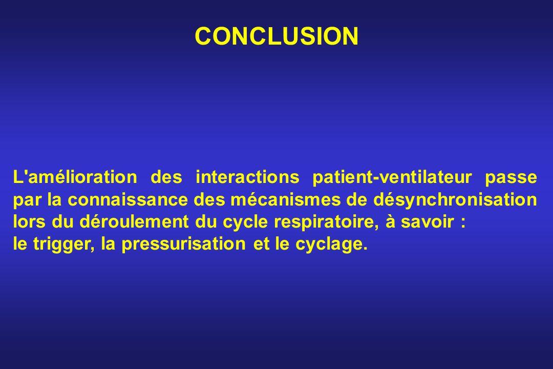CONCLUSION L'amélioration des interactions patient-ventilateur passe par la connaissance des mécanismes de désynchronisation lors du déroulement du cy