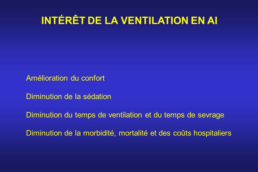 INTÉRÊT DE LA VENTILATION EN AI Amélioration du confort Diminution de la sédation Diminution du temps de ventilation et du temps de sevrage Diminution