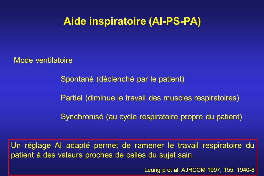 Aide inspiratoire (AI-PS-PA) Mode ventilatoire Spontané (déclenché par le patient) Partiel (diminue le travail des muscles respiratoires) Synchronisé
