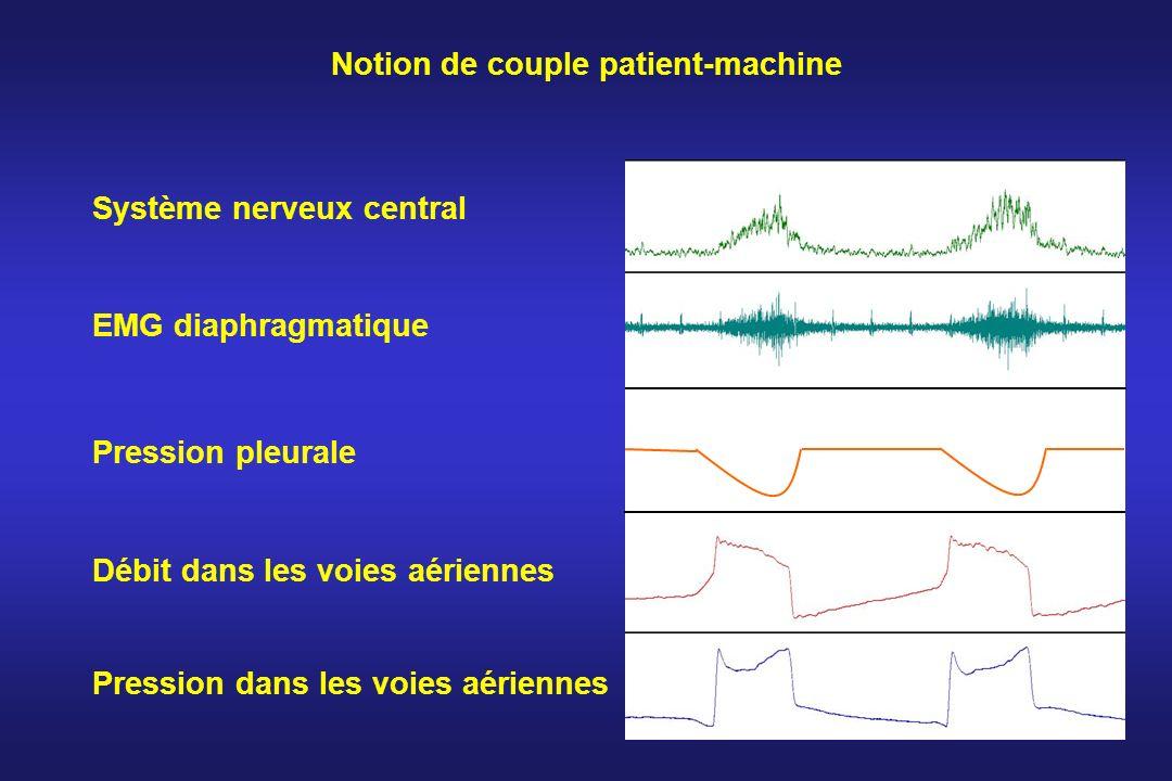 Notion de couple patient-machine Système nerveux central EMG diaphragmatique Pression pleurale Débit dans les voies aériennes Pression dans les voies
