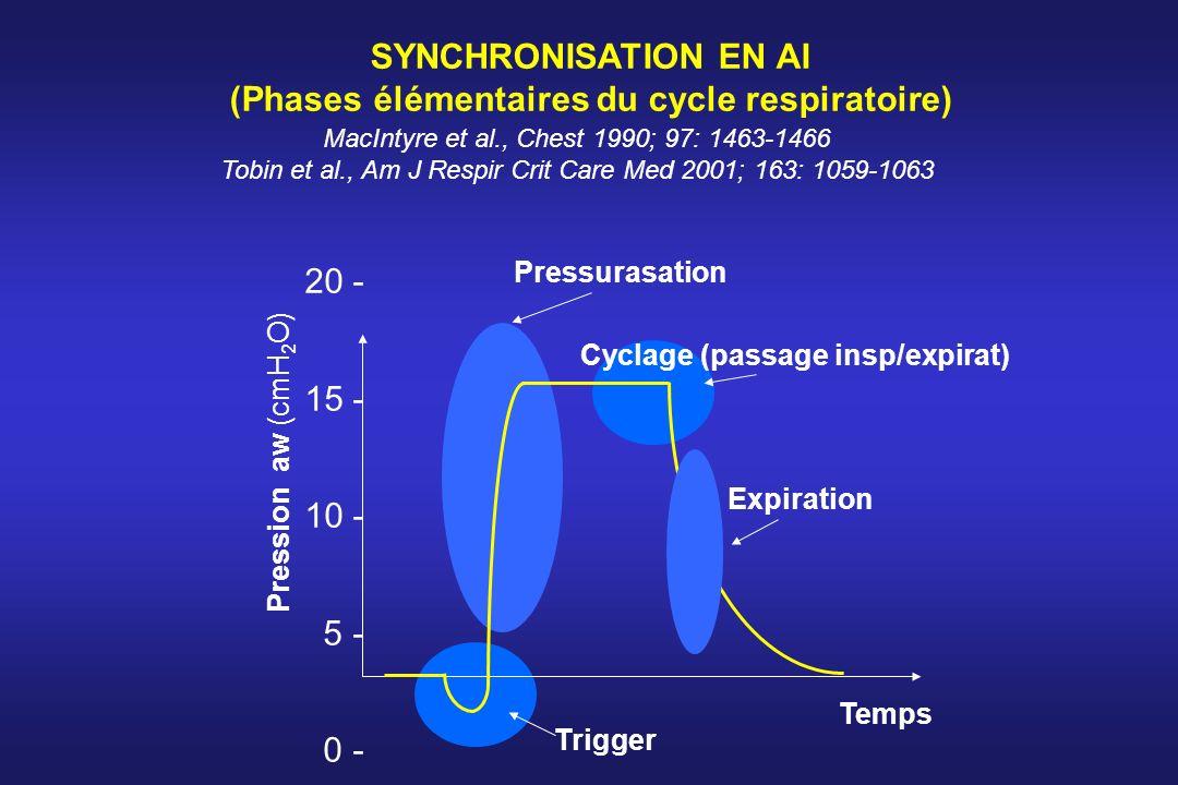 SYNCHRONISATION EN AI (Phases élémentaires du cycle respiratoire) 20 - 15 - 10 - 5 - 0 - Trigger Pressurasation Cyclage (passage insp/expirat) Pressio
