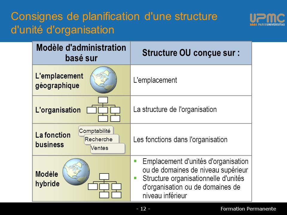 Consignes de planification d'une structure d'unité d'organisation Modèle d'administration basé sur Structure OU conçue sur : L'emplacement géographiqu