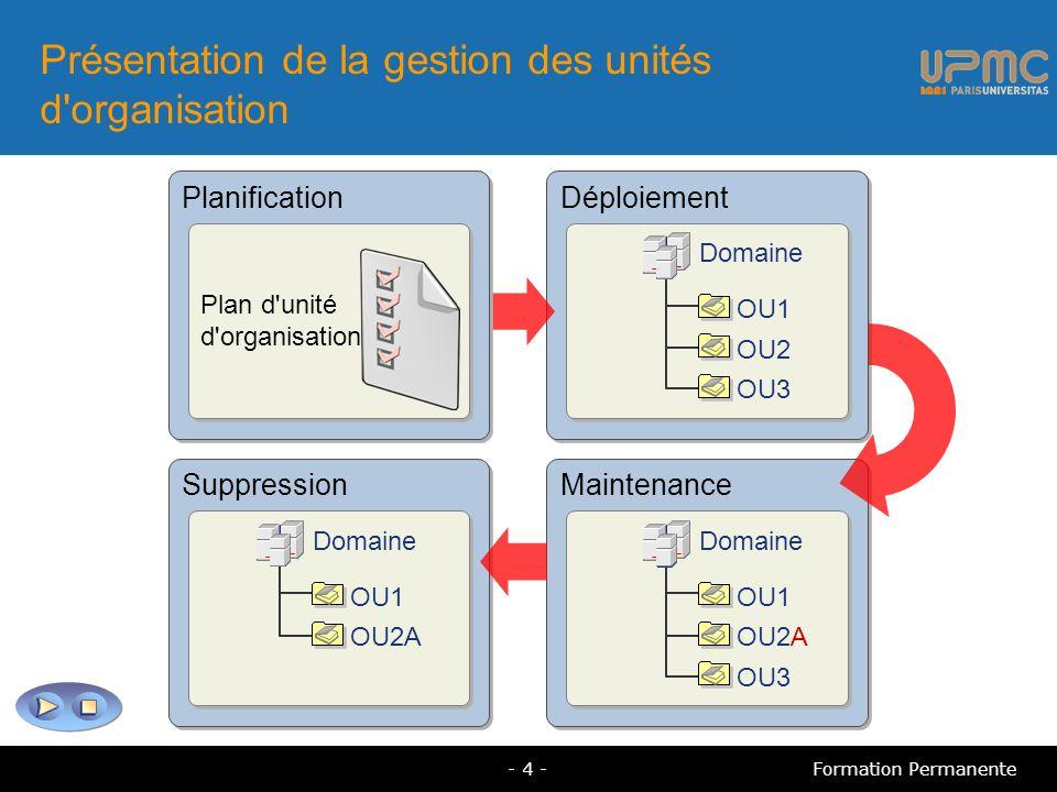 Présentation de la gestion des unités d'organisation Suppression Domaine OU1 OU2A Maintenance Domaine OU1 OU2A OU3 Déploiement Domaine OU1 OU2 OU3 Pla