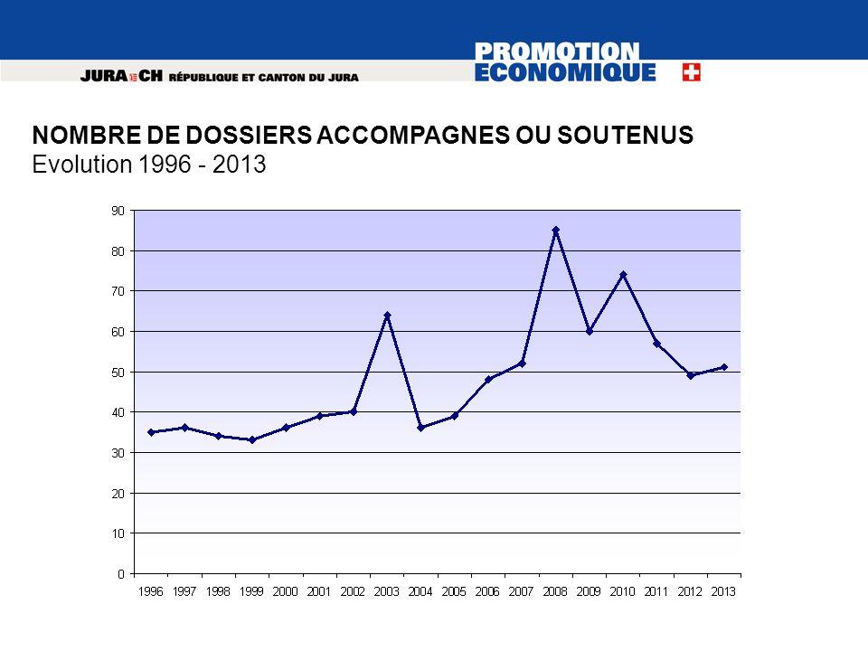 NOMBRE DE DOSSIERS ACCOMPAGNES OU SOUTENUS Evolution 1996 - 2013