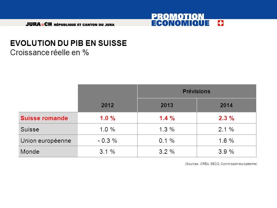 Prévisions 201220132014 Suisse romande1.0 %1.4 %2.3 % Suisse1.0 %1.3 %2.1 % Union européenne- 0.3 %0.1 %1.6 % Monde3.1 %3.2 %3.9 % (Sources : CRÉA, SE