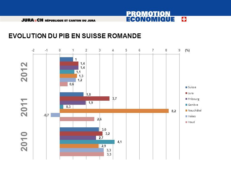 2012 2011 2010 (%) EVOLUTION DU PIB EN SUISSE ROMANDE