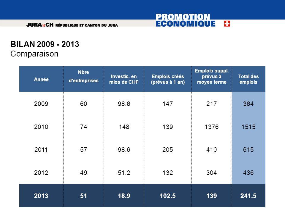 Année Nbre d'entreprises Investis. en mios de CHF Emplois créés (prévus à 1 an) Emplois suppl. prévus à moyen terme Total des emplois 20096098.6147217