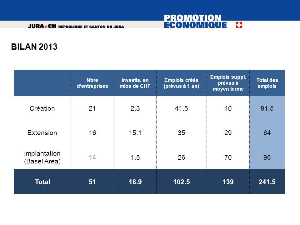 Nbre dentreprises Investis. en mios de CHF Emplois créés (prévus à 1 an) Emplois suppl. prévus à moyen terme Total des emplois Création212.341.54081.5