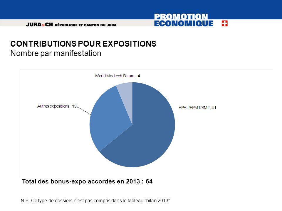 CONTRIBUTIONS POUR EXPOSITIONS Nombre par manifestation N.B. Ce type de dossiers n'est pas compris dans le tableau