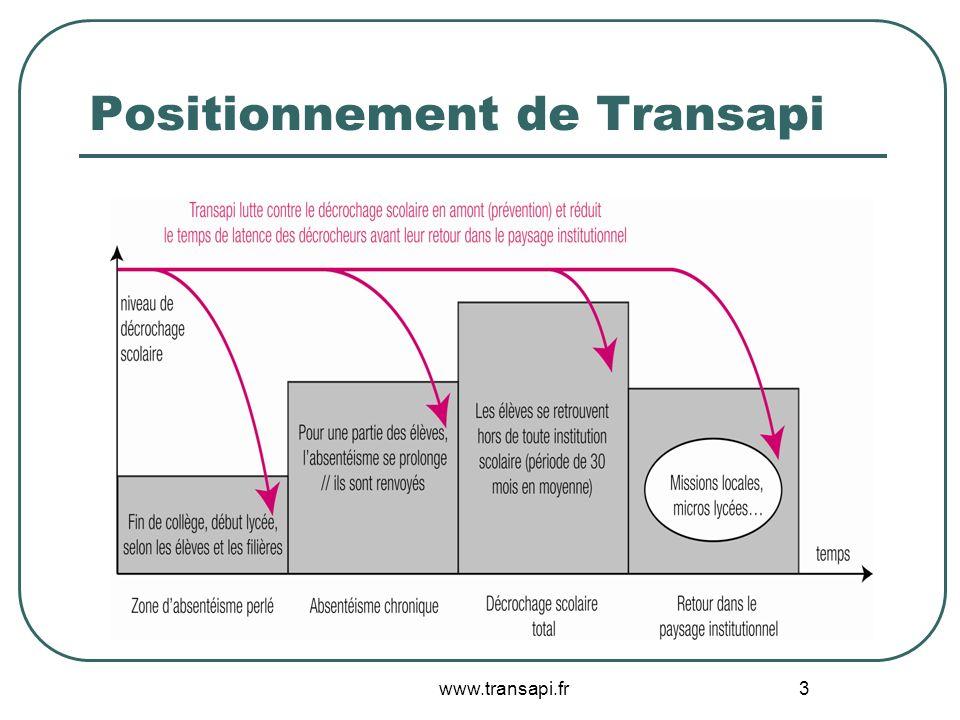 3 Positionnement de Transapi