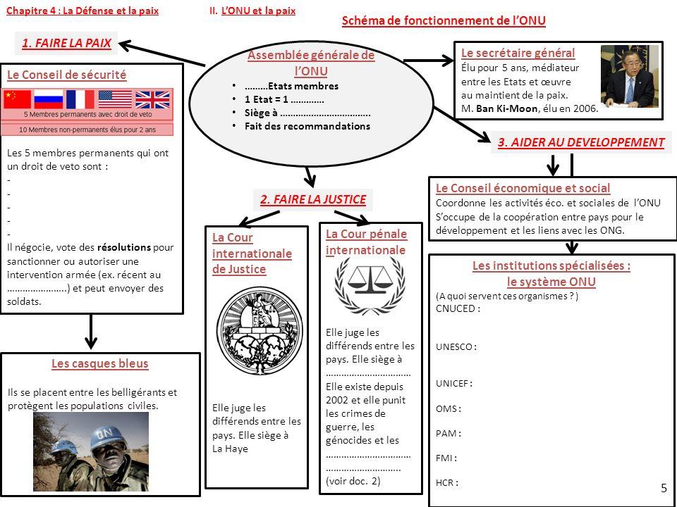 Schéma de fonctionnement de lONU Assemblée générale de lONU ………Etats membres 1 Etat = 1 ………….