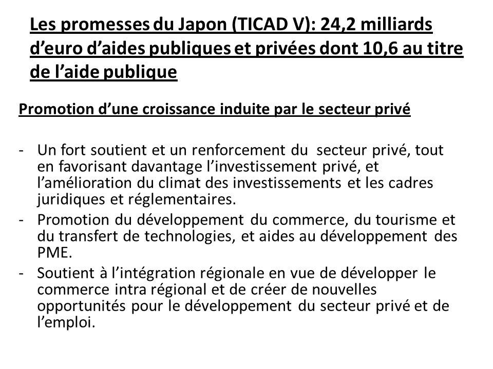 Les promesses du Japon (TICAD V): 24,2 milliards deuro daides publiques et privées dont 10,6 au titre de laide publique Promotion dune croissance indu