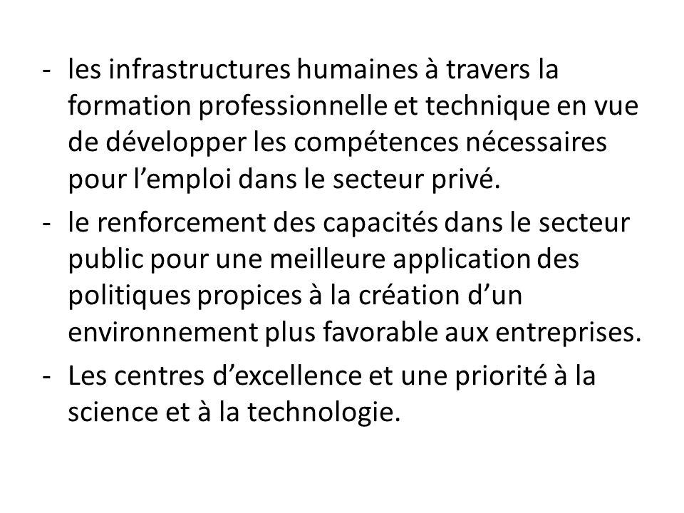 -les infrastructures humaines à travers la formation professionnelle et technique en vue de développer les compétences nécessaires pour lemploi dans le secteur privé.