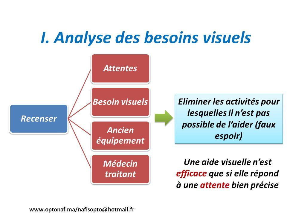 I. Analyse des besoins visuels RecenserAttentesBesoin visuels Ancien équipement Médecin traitant Eliminer les activités pour lesquelles il nest pas po