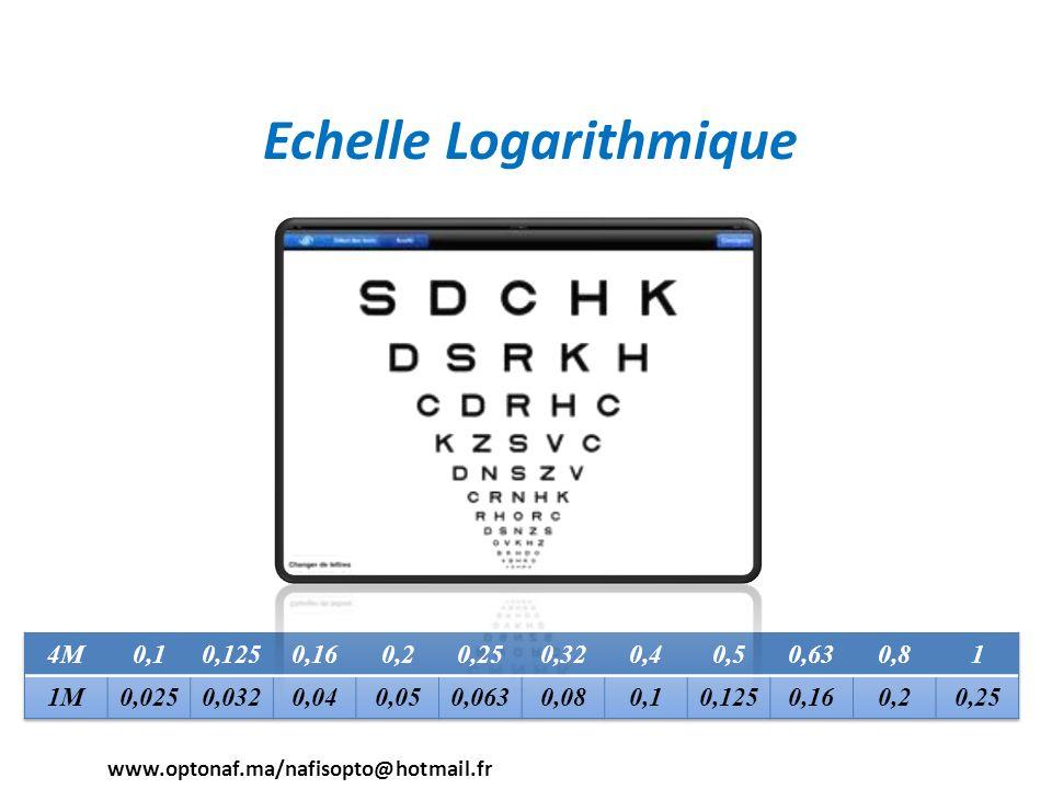 Echelle Logarithmique www.optonaf.ma/nafisopto@hotmail.fr