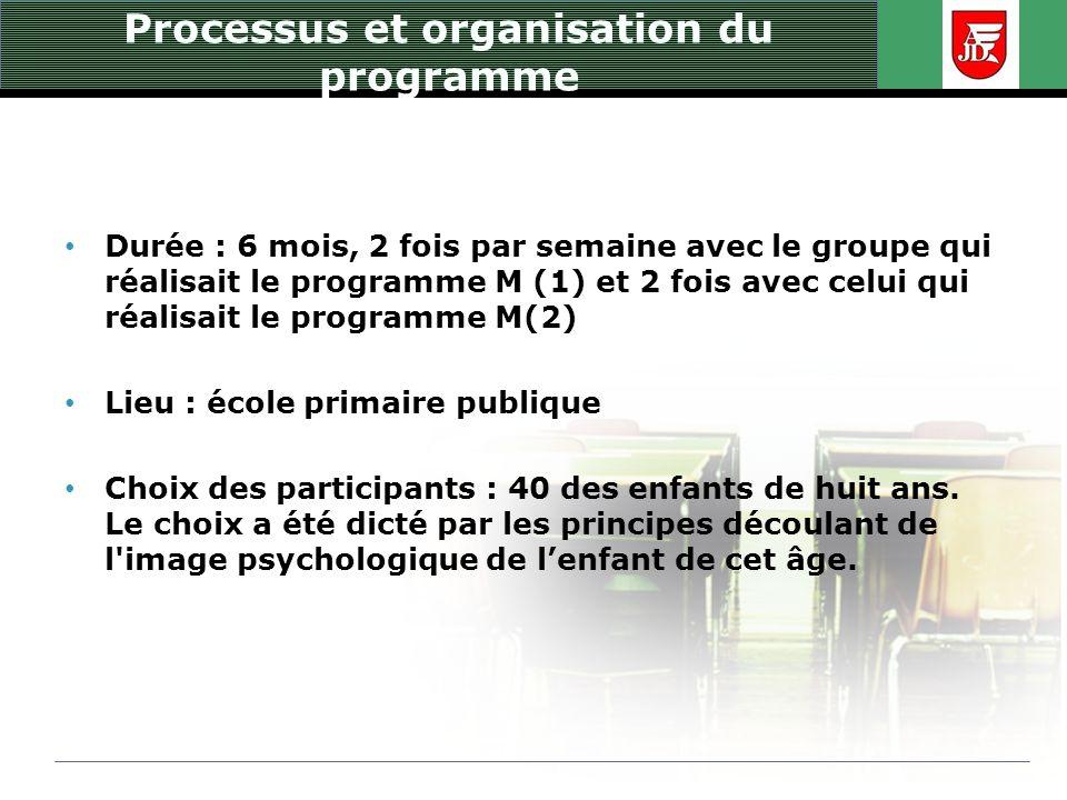 Processus et organisation du programme Durée : 6 mois, 2 fois par semaine avec le groupe qui réalisait le programme M (1) et 2 fois avec celui qui réa