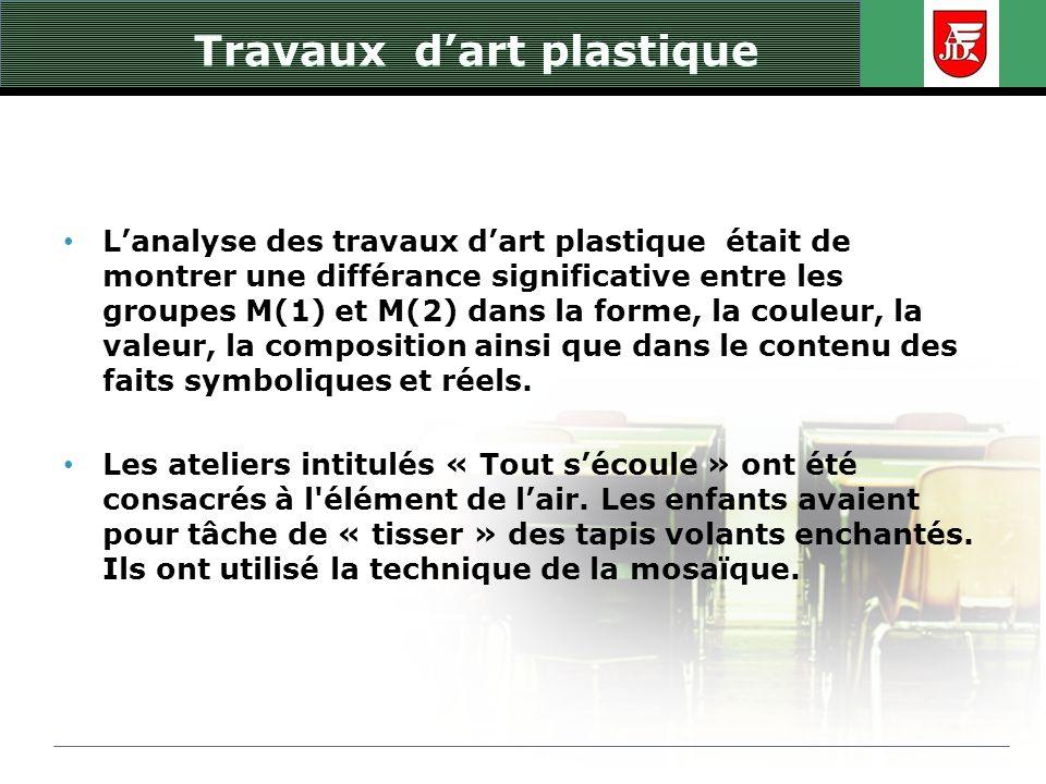 Travaux dart plastique Lanalyse des travaux dart plastique était de montrer une différance significative entre les groupes M(1) et M(2) dans la forme,