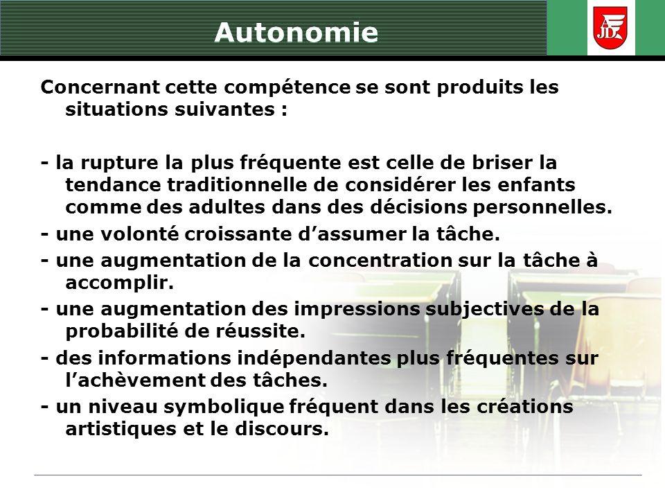 Autonomie Concernant cette compétence se sont produits les situations suivantes : - la rupture la plus fréquente est celle de briser la tendance tradi