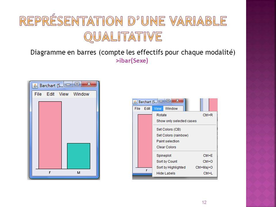 Diagramme en barres (compte les effectifs pour chaque modalité) >ibar(Sexe) 12