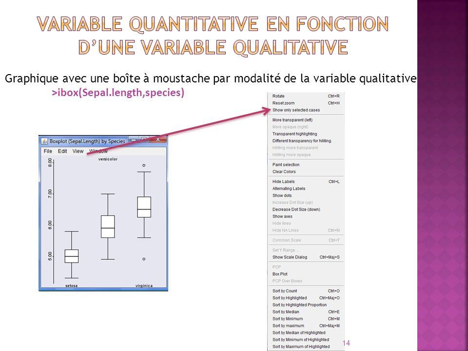 Graphique avec une boîte à moustache par modalité de la variable qualitative >ibox(Sepal.length,species) 14