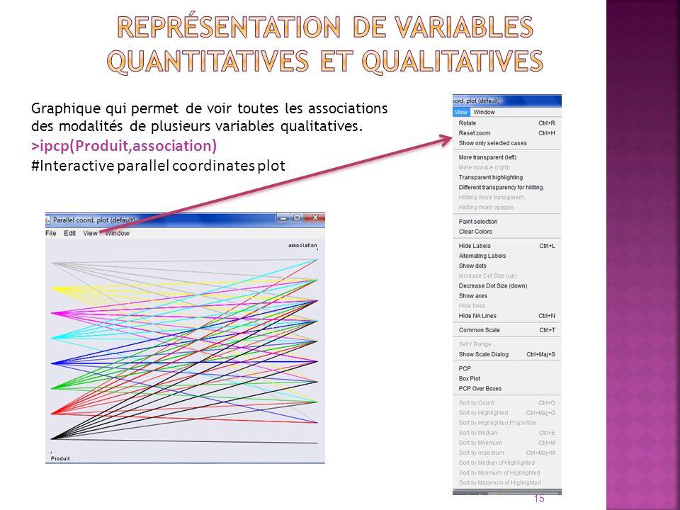 Graphique qui permet de voir toutes les associations des modalités de plusieurs variables qualitatives. >ipcp(Produit,association) #Interactive parall