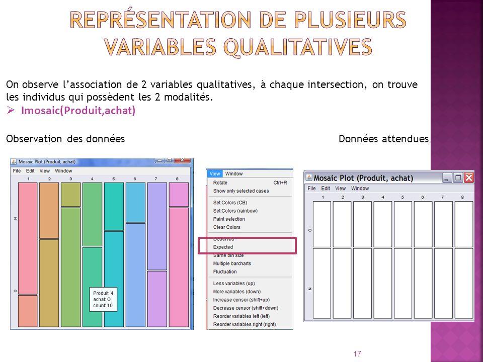 On observe lassociation de 2 variables qualitatives, à chaque intersection, on trouve les individus qui possèdent les 2 modalités. Imosaic(Produit,ach