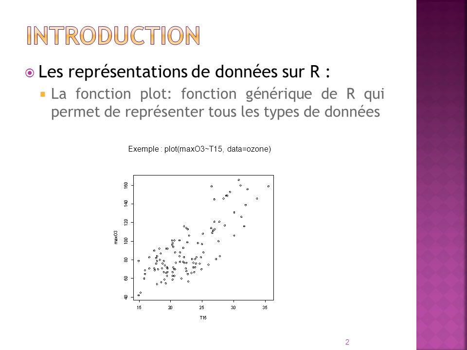 Les représentations de données sur R : La fonction plot: fonction générique de R qui permet de représenter tous les types de données Exemple : boxplot(maxO3~vent, data=ozone) 3