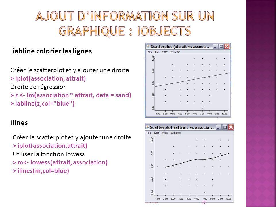 iabline colorier les lignes Créer le scatterplot et y ajouter une droite > iplot(association, attrait) Droite de régression > z <- lm(association ~ at
