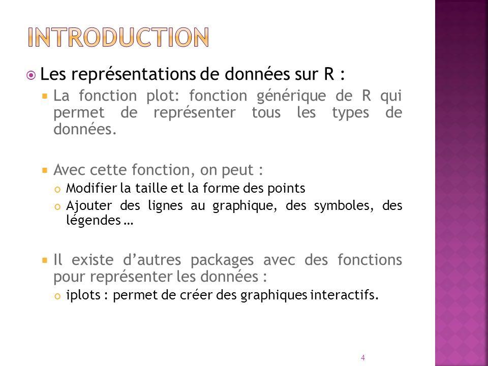 Les représentations de données sur R : La fonction plot: fonction générique de R qui permet de représenter tous les types de données. Avec cette fonct
