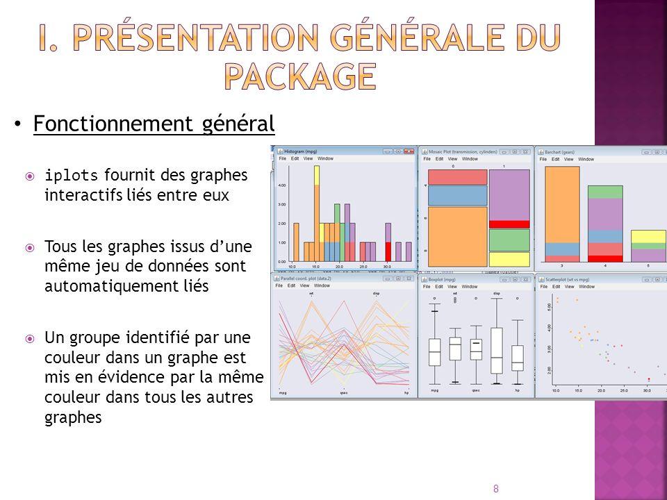 iplots fournit des graphes interactifs liés entre eux Tous les graphes issus dune même jeu de données sont automatiquement liés Un groupe identifié pa