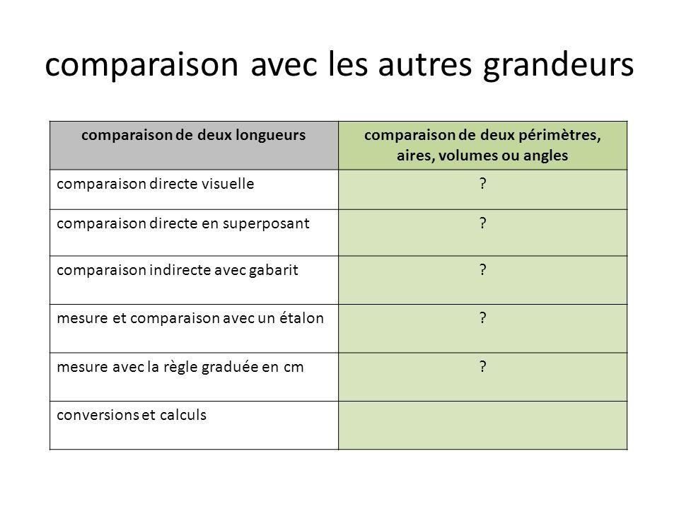 comparaison de deux longueurscomparaison de deux périmètres, aires, volumes ou angles comparaison directe visuelle.