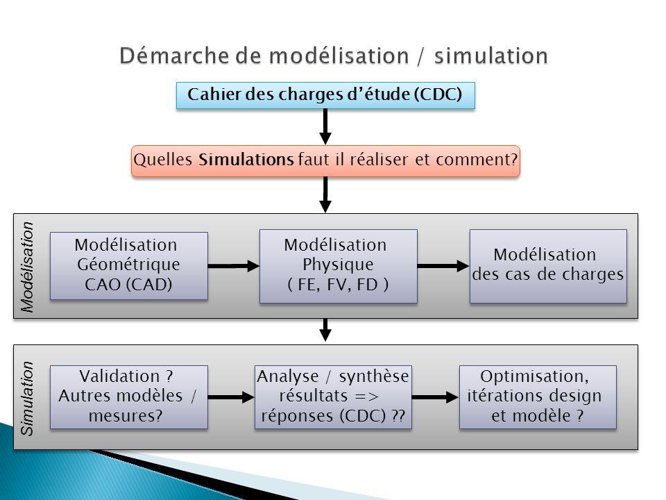 Cahier des charges détude (CDC) Quelles Simulations faut il réaliser et comment? Modélisation Géométrique CAO (CAD) Modélisation Physique ( FE, FV, FD