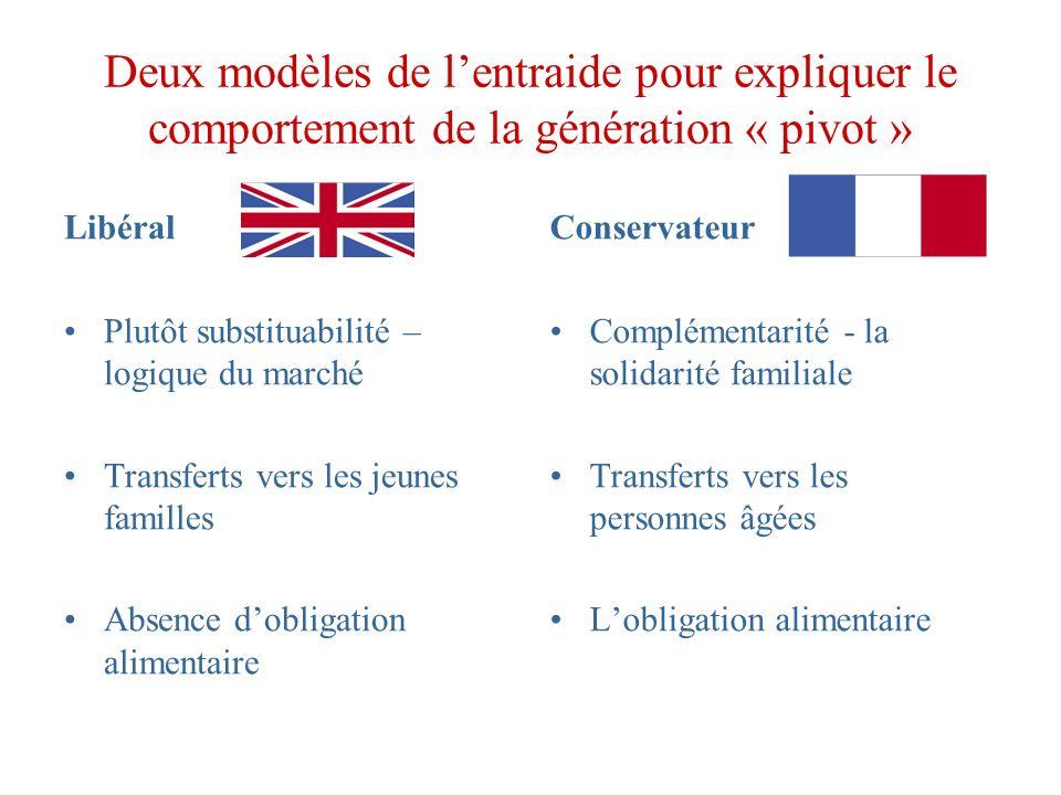 Deux modèles de lentraide pour expliquer le comportement de la génération « pivot » Libéral Plutôt substituabilité – logique du marché Transferts vers