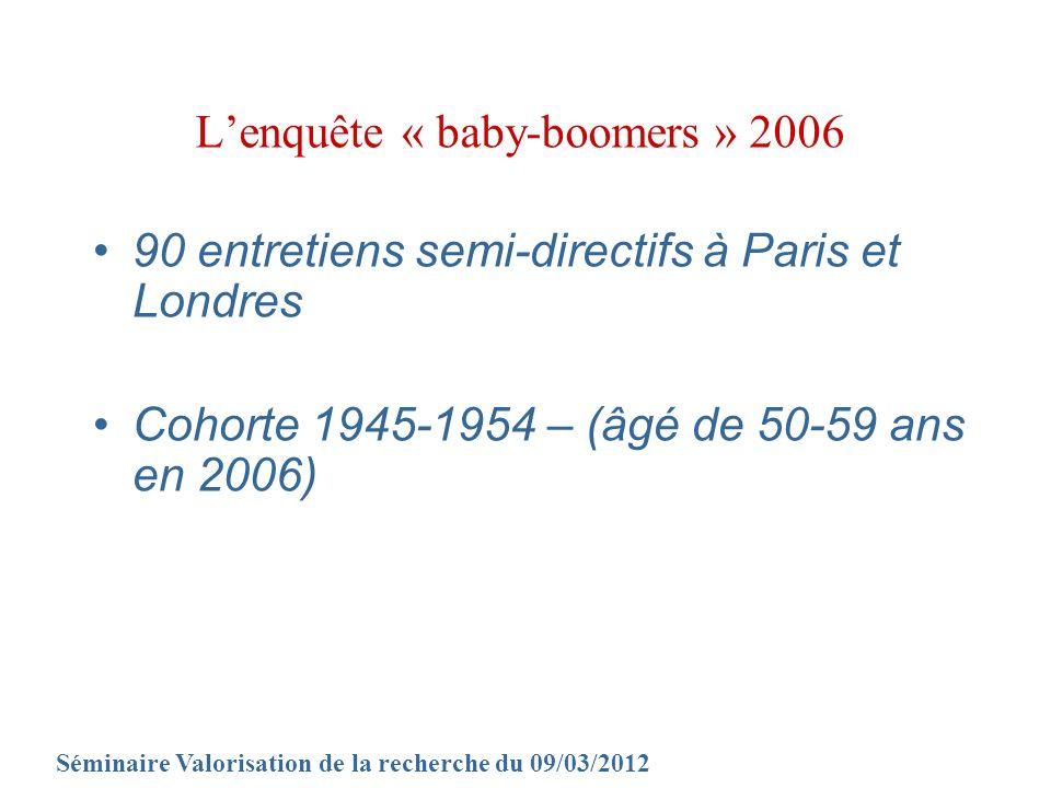 Lenquête « baby-boomers » 2006 Séminaire Valorisation de la recherche du 09/03/2012 90 entretiens semi-directifs à Paris et Londres Cohorte 1945-1954