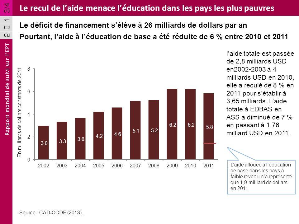 Rapport mondial de suivi sur lEPT Le recul de laide menace léducation dans les pays les plus pauvres Le déficit de financement sélève à 26 milliards de dollars par an Source : CAD-OCDE (2013).