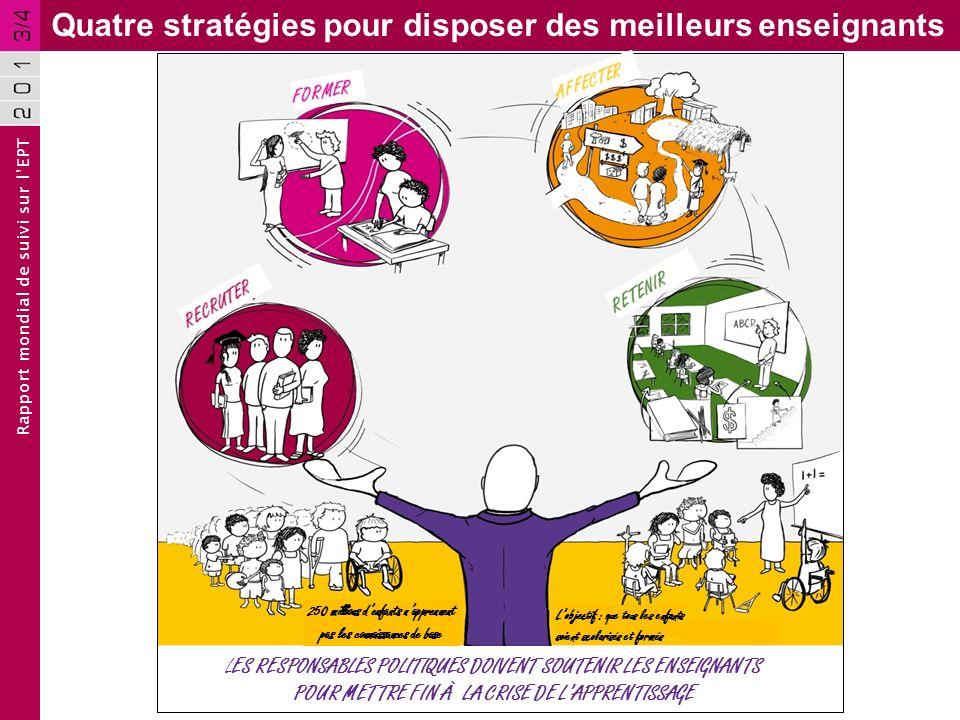 Rapport mondial de suivi sur lEPT Quatre stratégies pour disposer des meilleurs enseignants 250 millions denfants napprennent pas les connaissances de base Lobjectif : que tous les enfants soient scolarisés et formés LES RESPONSABLES POLITIQUES DOIVENT SOUTENIR LES ENSEIGNANTS POUR METTRE FIN À LA CRISE DE LAPPRENTISSAGE