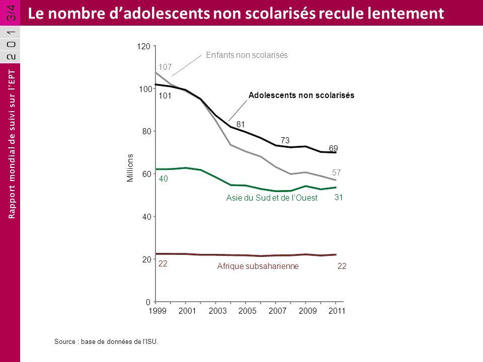 Rapport mondial de suivi sur lEPT Le nombre dadolescents non scolarisés recule lentement Asie du Sud et de lOuest 22 40 31 Afrique subsaharienne Source : base de données de lISU.